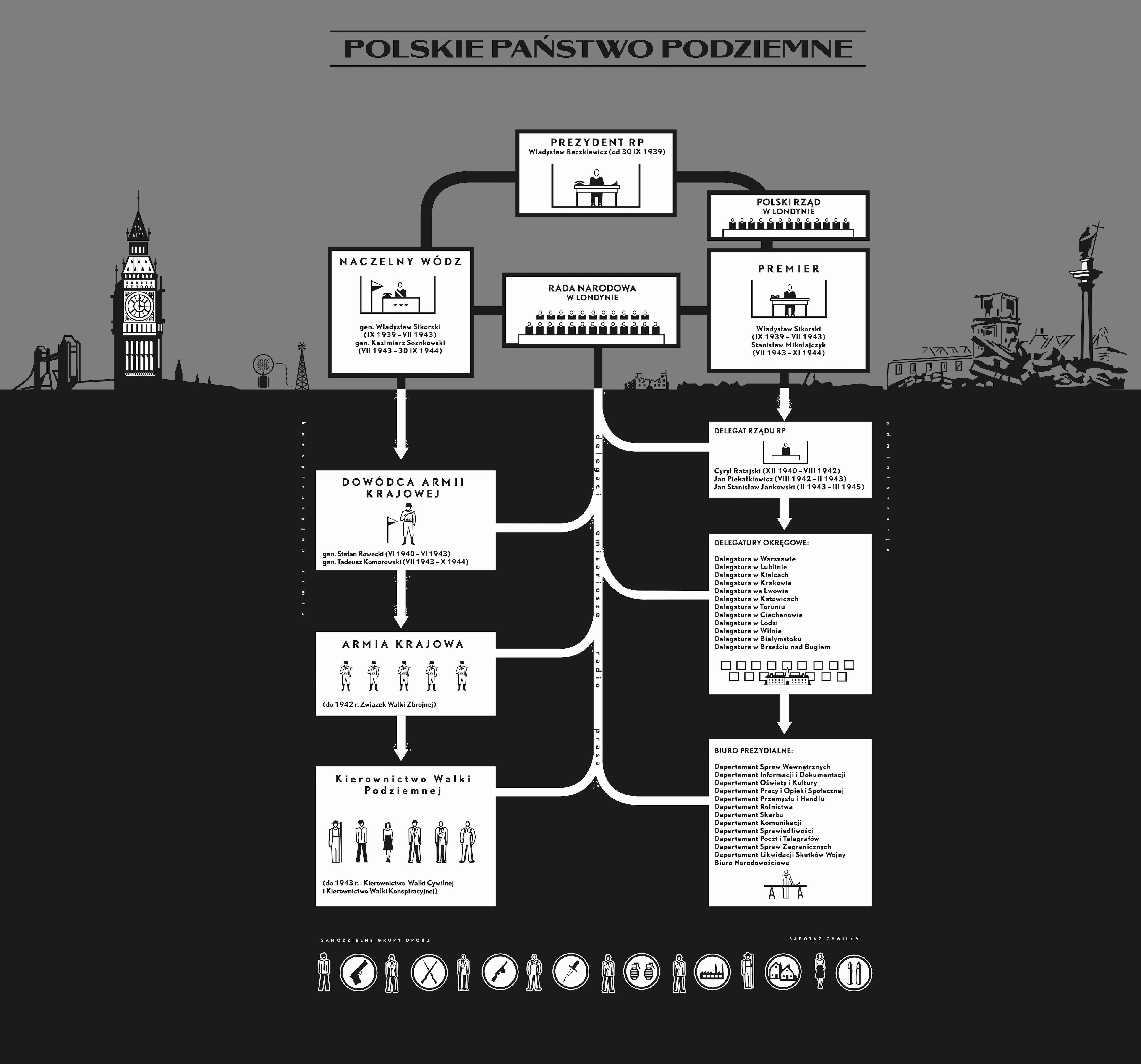 Schemat organizacyjny Polskiego Państwa Podziemnego